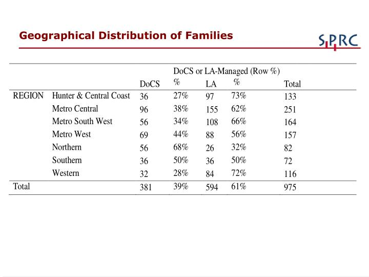 Geographical Distribution of Families