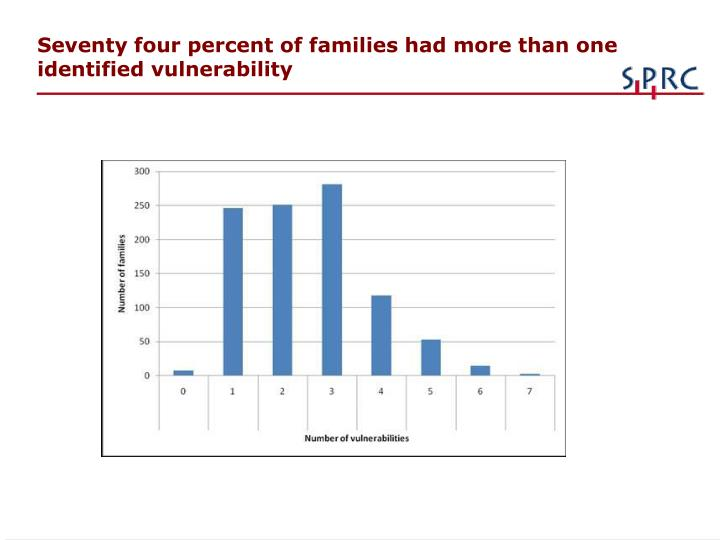 Seventy four percent of families had more than one identified vulnerability