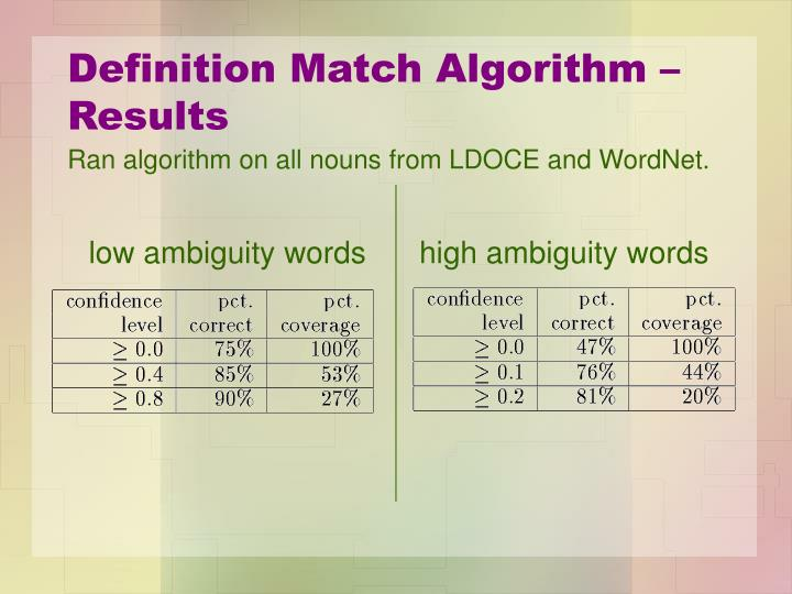 Definition Match Algorithm – Results