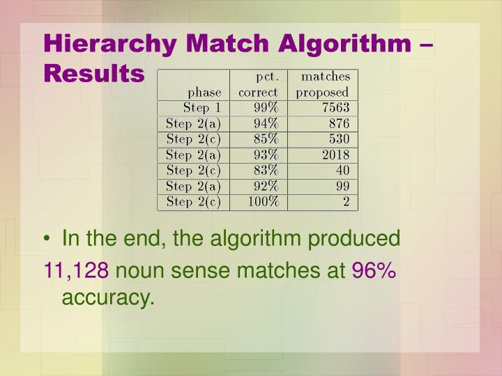 Hierarchy Match Algorithm – Results