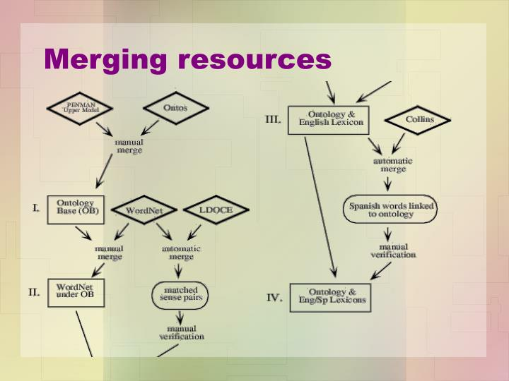 Merging resources