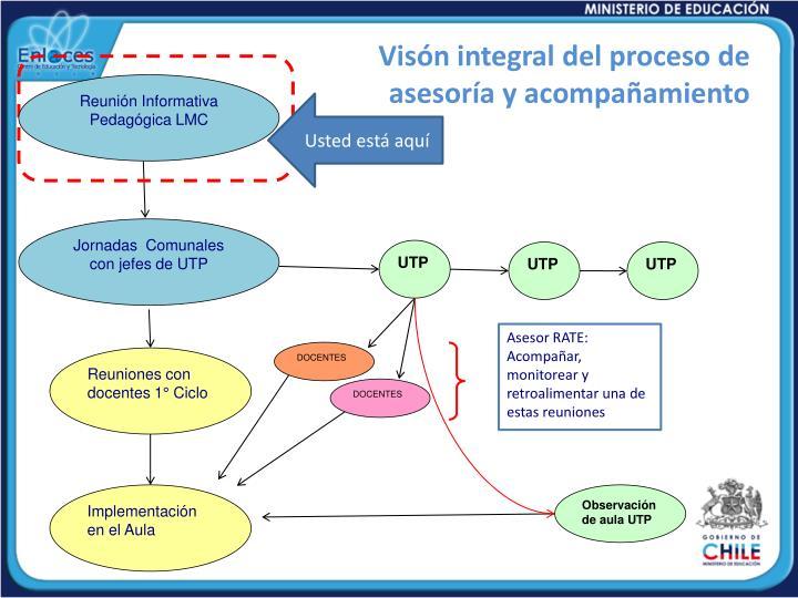 Visón integral del proceso de