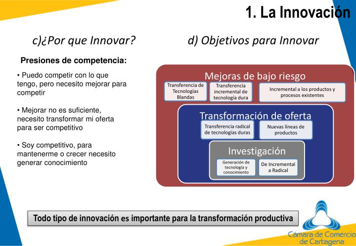 1. La Innovación