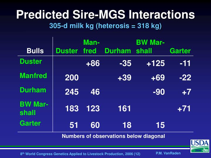 Predicted Sire-MGS Interactions