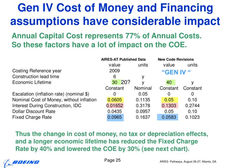 Gen IV Cost of Money and Financing assumptions have considerable impact