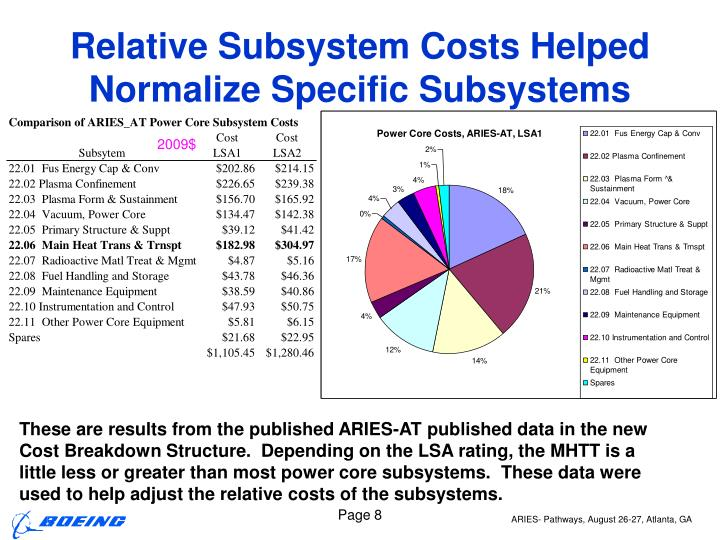 Relative Subsystem Costs Helped Normalize Specific Subsystems