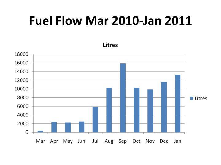 Fuel Flow Mar 2010-Jan 2011