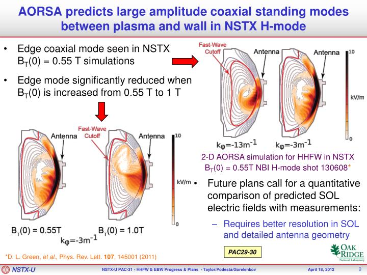 AORSA predicts large amplitude coaxial standing modes between plasma and wall in NSTX H-mode