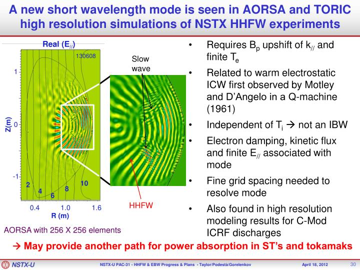 A new short wavelength mode is seen in AORSA and TORIC high resolution simulations of NSTX HHFW experiments