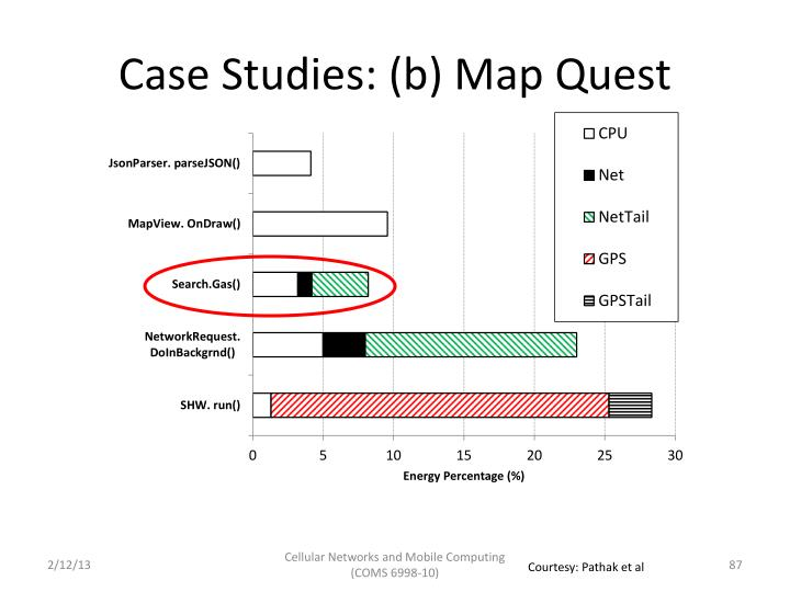 Case Studies: (b) Map Quest