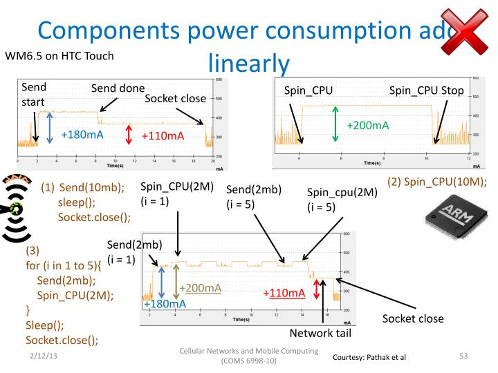 Components power consumption add linearly