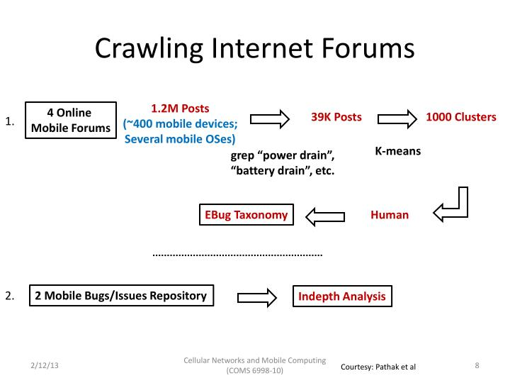 Crawling Internet Forums