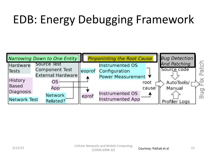 EDB: Energy Debugging Framework