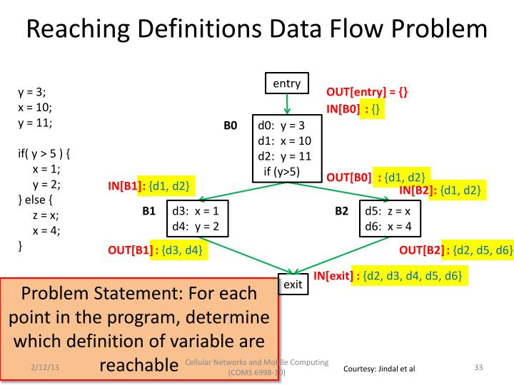 Reaching Definitions Data Flow Problem