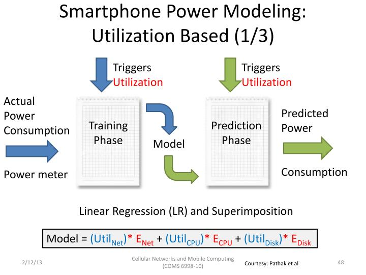 Smartphone Power Modeling: Utilization Based (1/3)