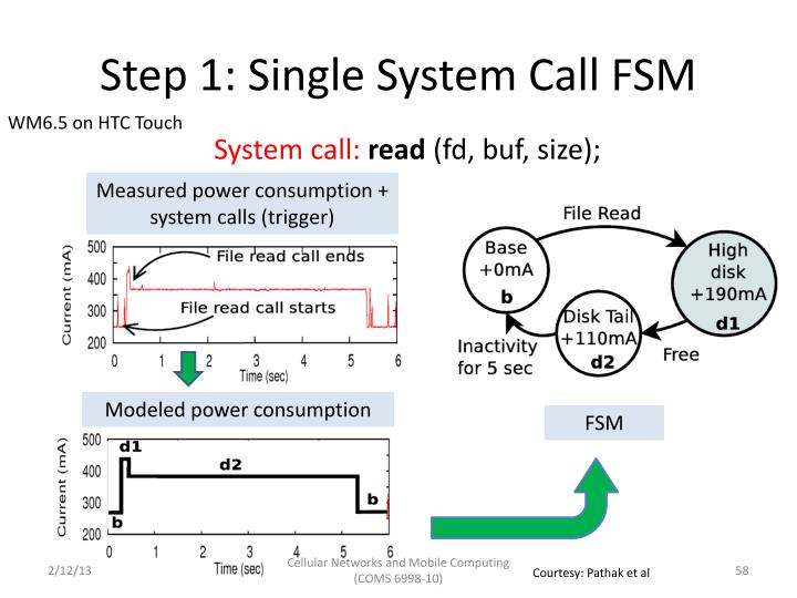Step 1: Single System Call FSM
