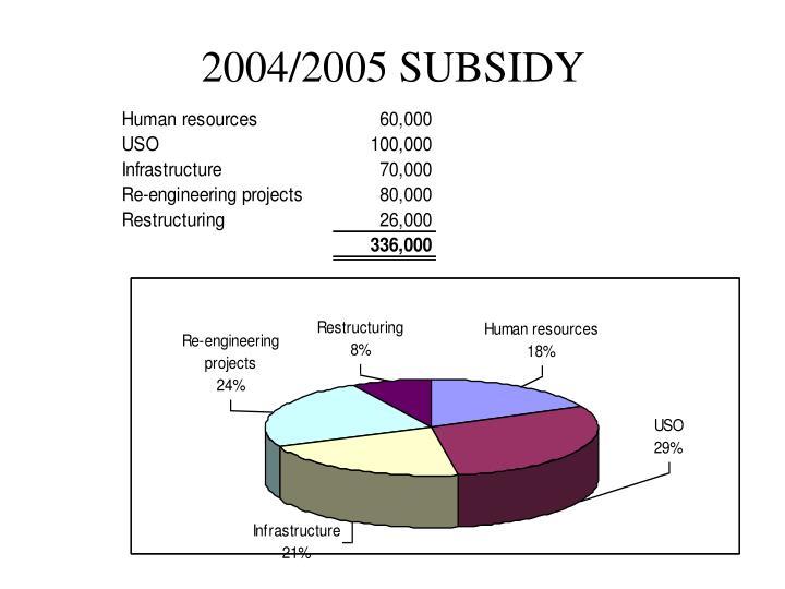 2004/2005 SUBSIDY