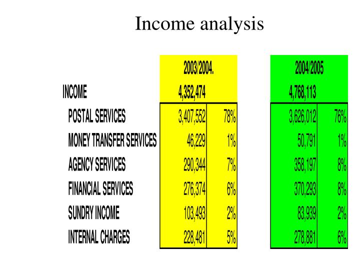 Income analysis