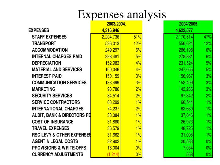 Expenses analysis