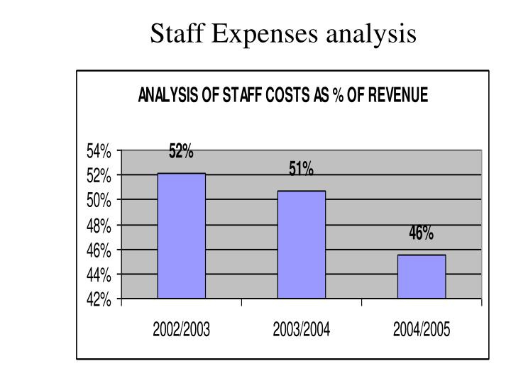 Staff Expenses analysis