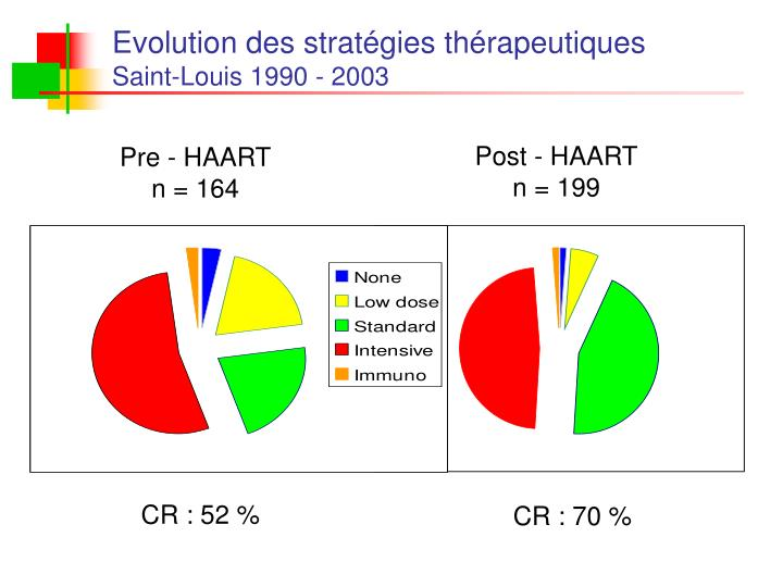 Evolution des stratégies thérapeutiques