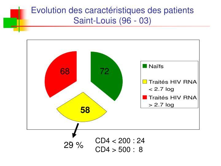Evolution des caractéristiques des patients Saint-Louis (96 - 03)