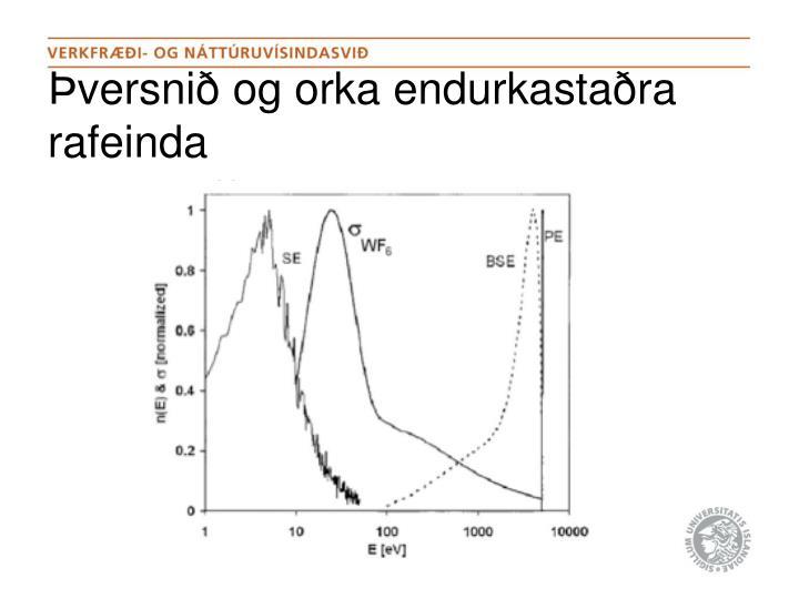 Þversnið og orka endurkastaðra rafeinda