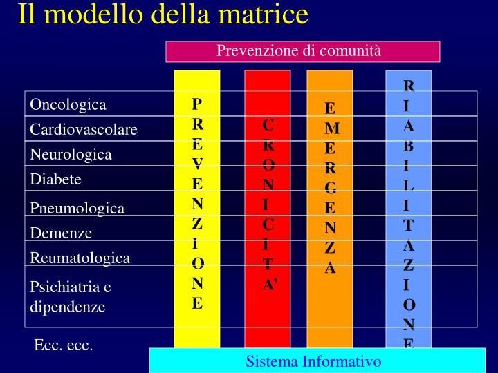 Il modello della matrice