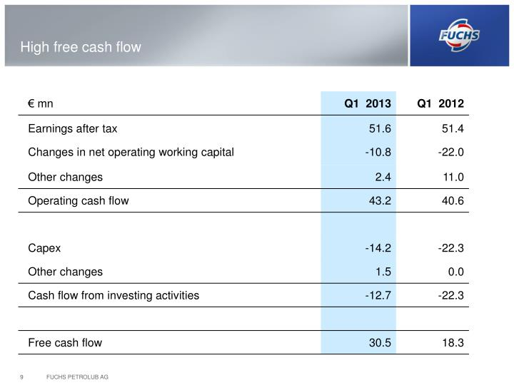 High free cash flow