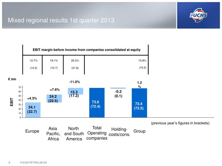 Mixed regional results 1st quarter 2013