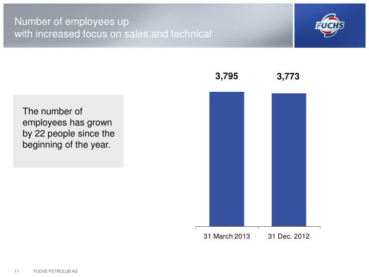 Number of employees up