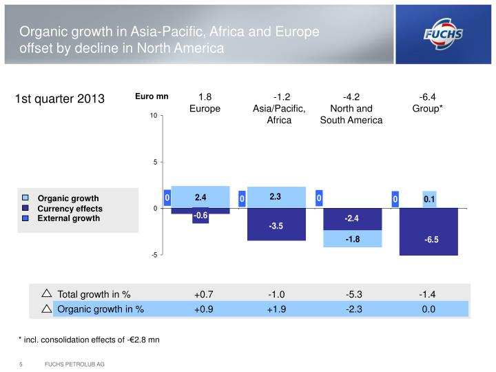 Organic growth in Asia-Pacific, Africa and Europe offset by decline in North America