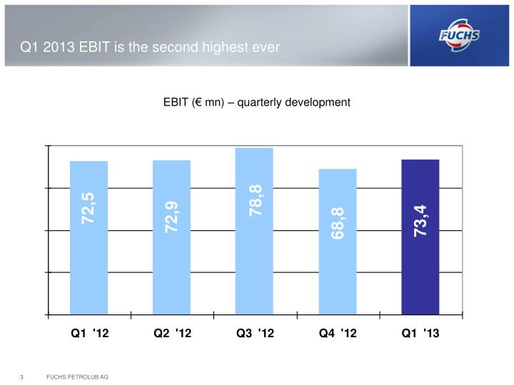 Q1 2013 EBIT is the second highest ever