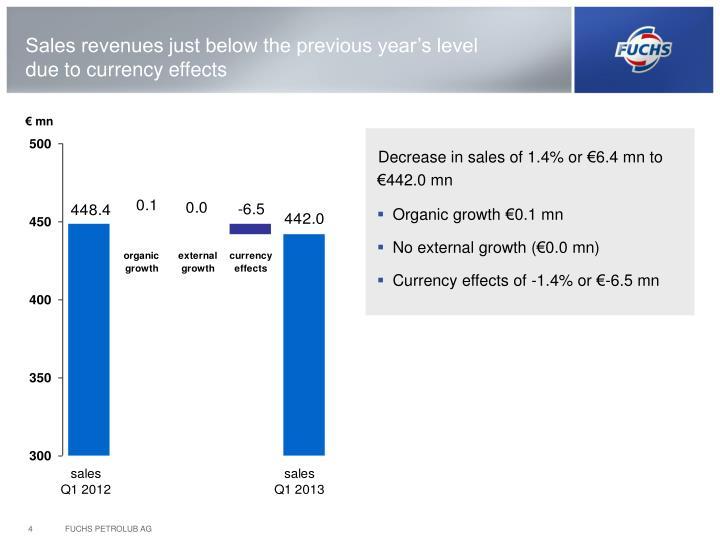 Organic growth €0.1 mn