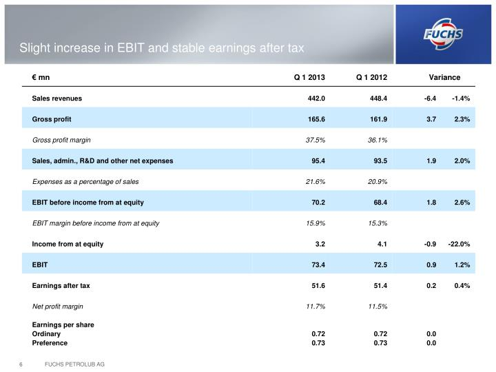Slight increase in EBIT and stable earnings after tax