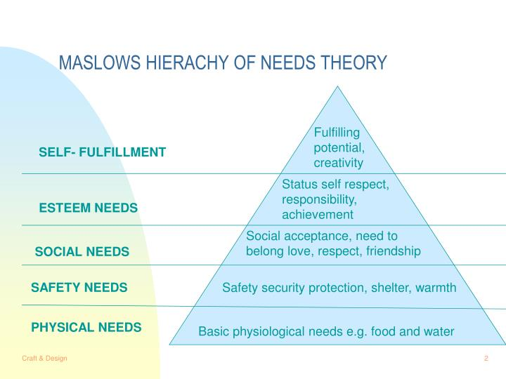 Maslows hierachy of needs theory