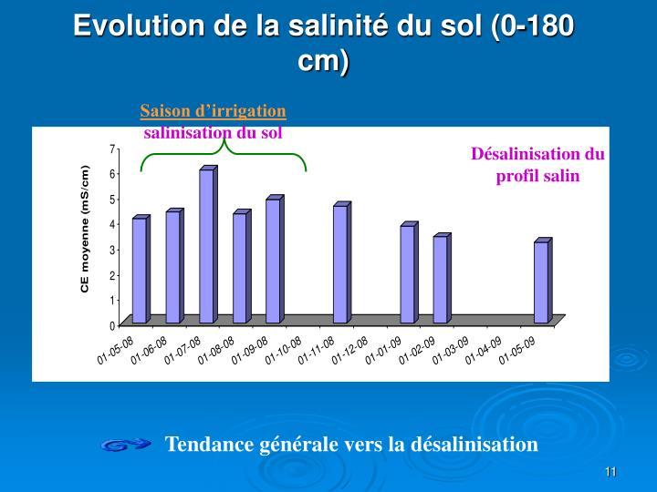 Evolution de la salinité du sol (0-180 cm)