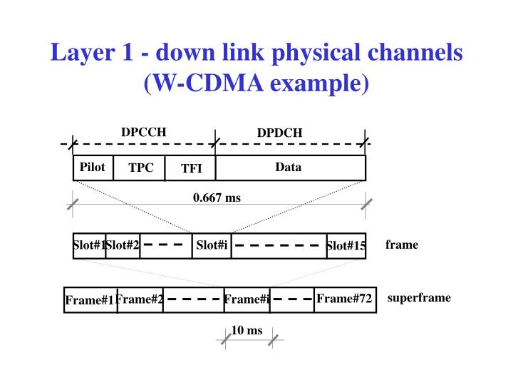 Layer 1 - down link physical channels