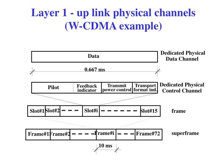 Layer 1 - up link physical channels
