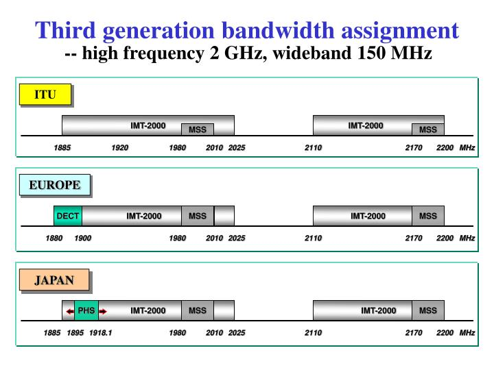 Third generation bandwidth assignment