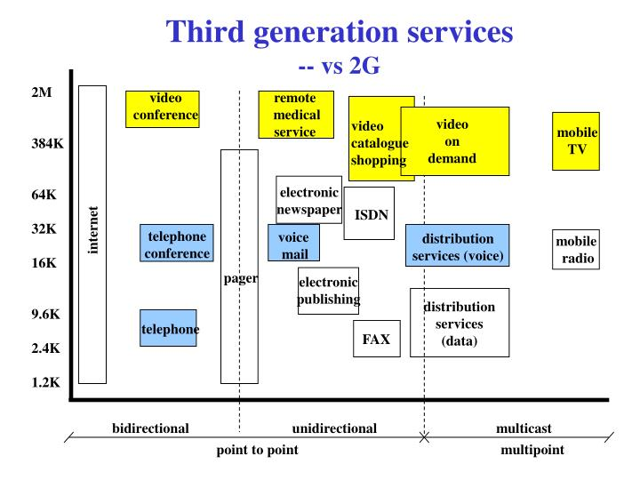 Third generation services