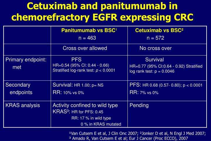Cetuximab and panitumumab in chemorefractory EGFR expressing CRC
