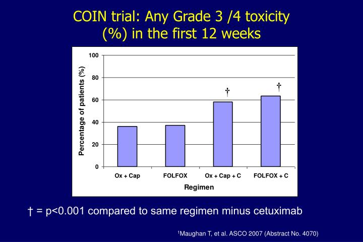 COIN trial: Any Grade 3 /4 toxicity