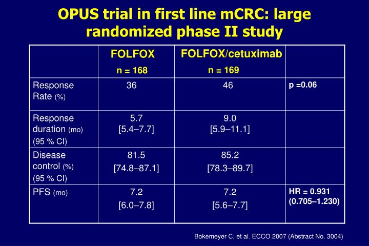 OPUS trial in first line mCRC: large randomized phase II study