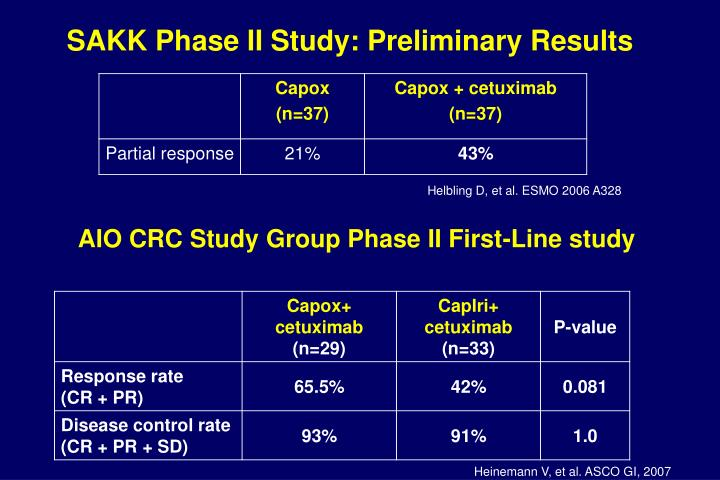SAKK Phase II Study: Preliminary Results