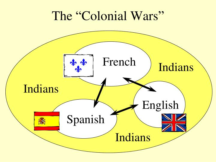 "The ""Colonial Wars"""