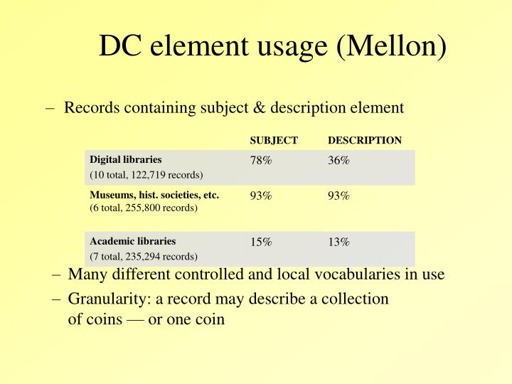 DC element usage (Mellon)