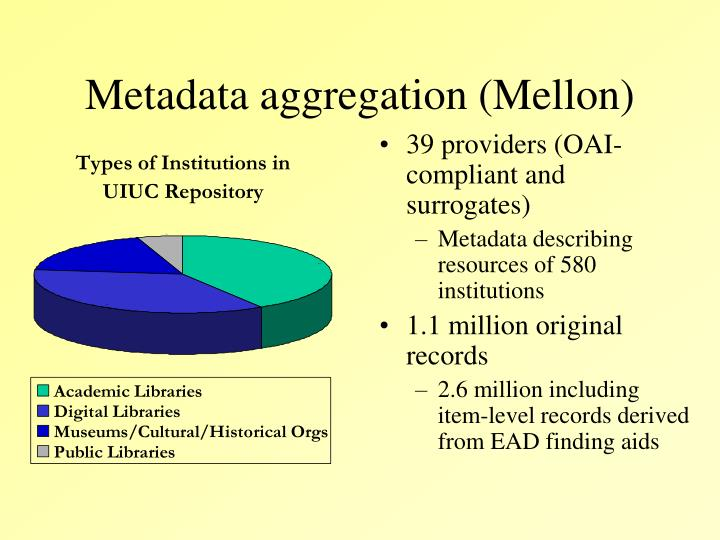 Metadata aggregation (Mellon)