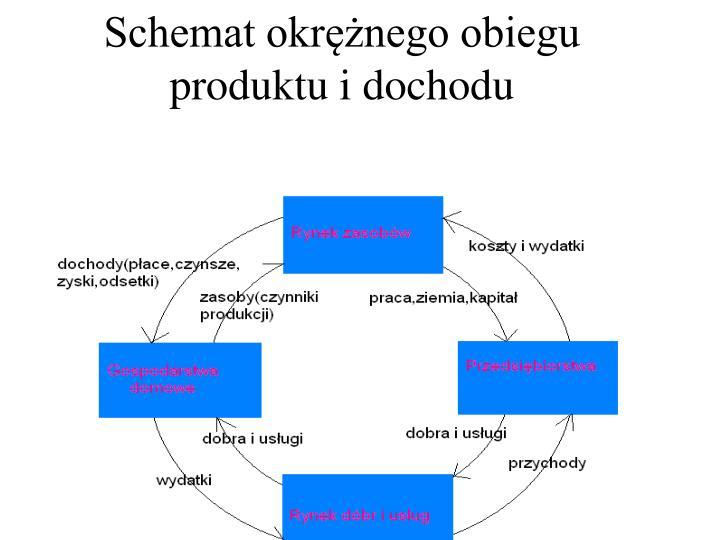Schemat okrężnego obiegu produktu i dochodu