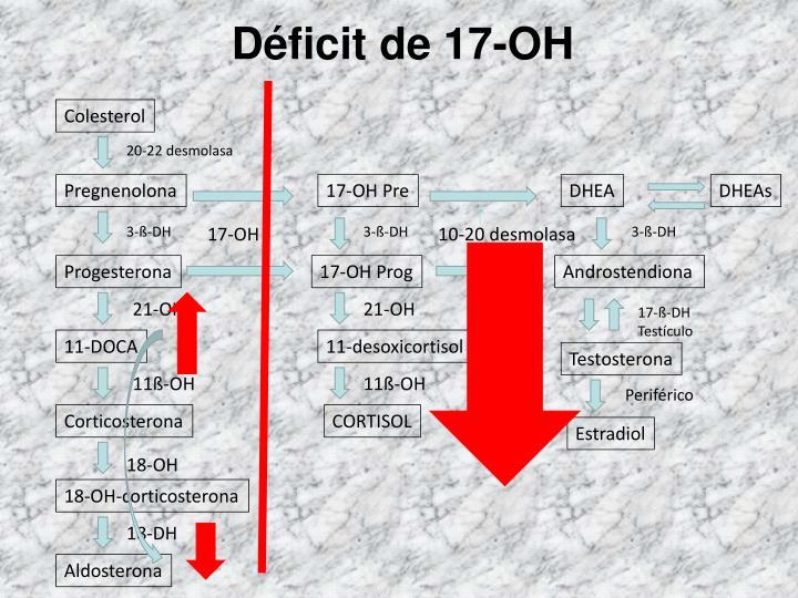 Déficit de 17-OH
